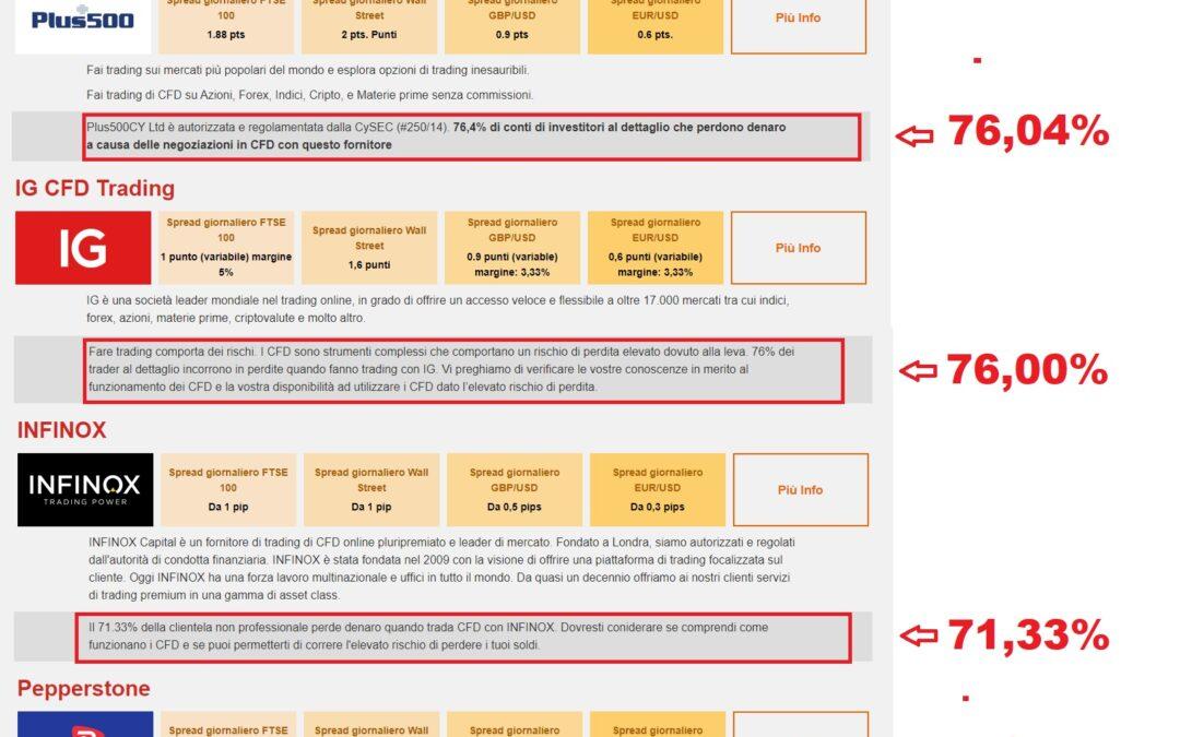 Con il trading online in CFD tre clienti su quattro perdono soldi