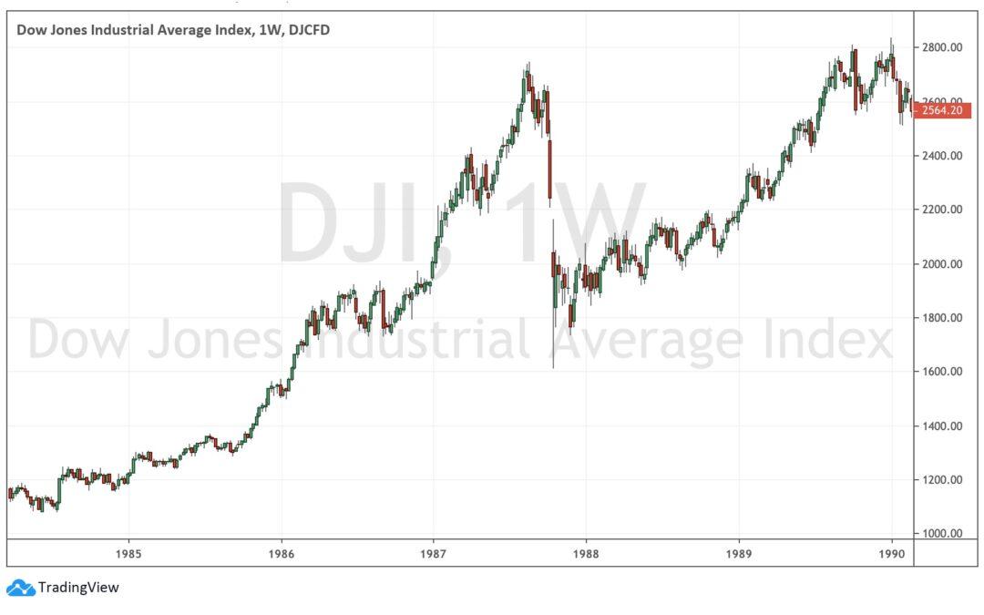 Il crollo del mercato azionario del 19 ottobre 1987