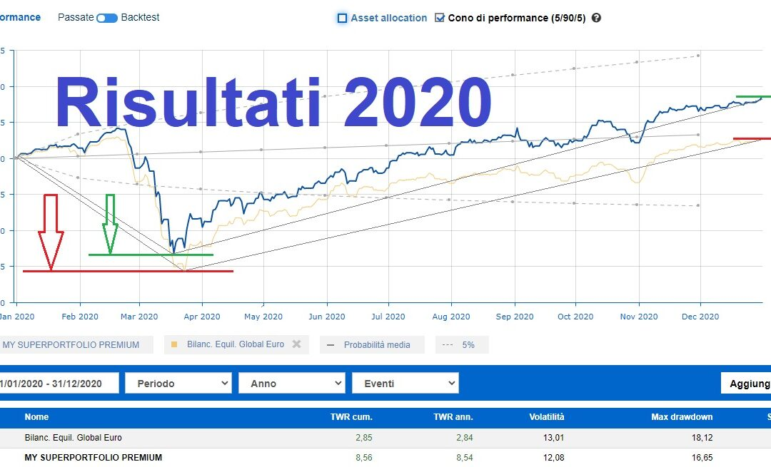Portafogli modello Travagli Financial, risultati 2020