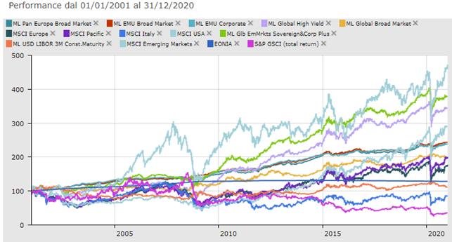grafico 20 anni mercati finanziari