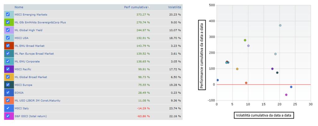 Rendimenti cumulativi di 14 mercati finanziari