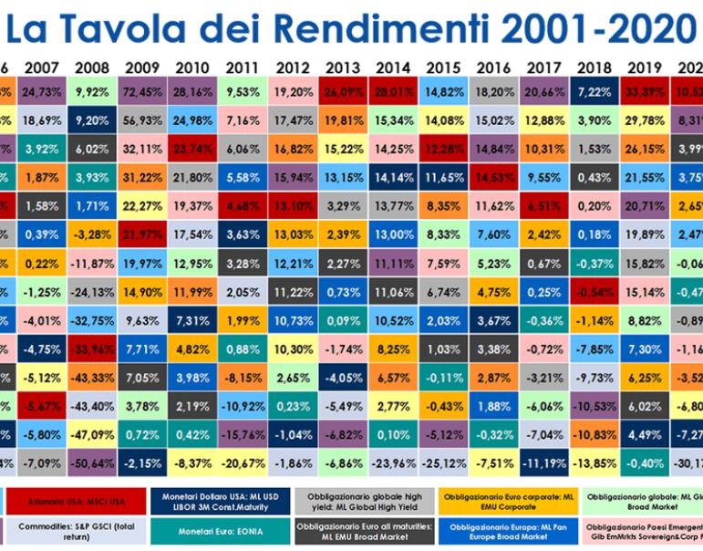 20 anni di mercati finanziari, rendimenti e volatilità dal 2001 al 2020