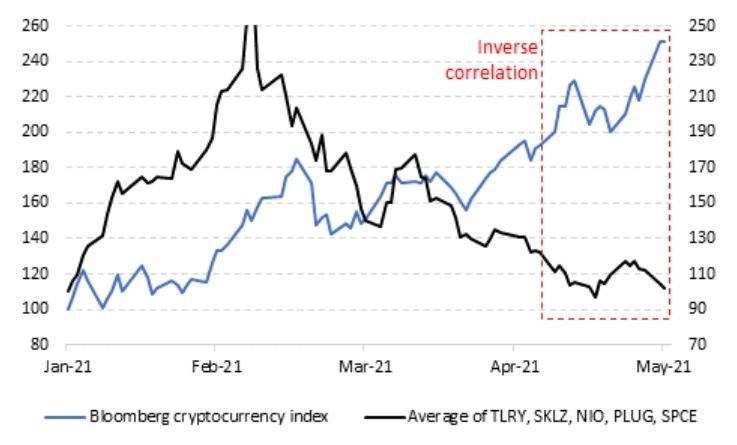 inverse correlation